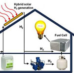 New cheap and super-efficient solar power innovation from the US