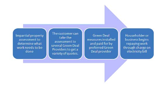 Green Deal Customer Exerience